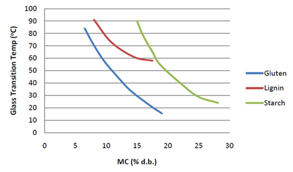 Effect of moisture on glass transition temperature