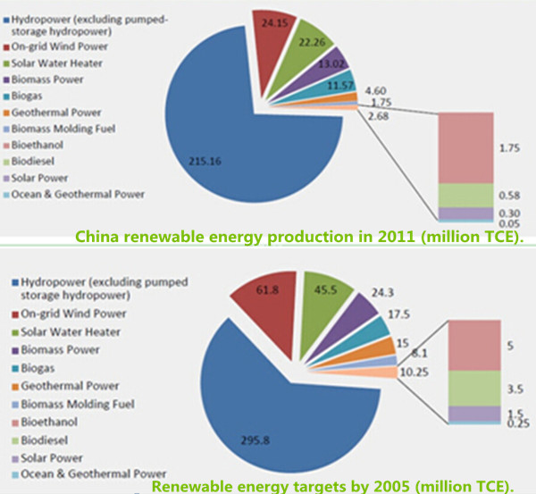 For a Green Future: an Overview of Biomass Energy in China