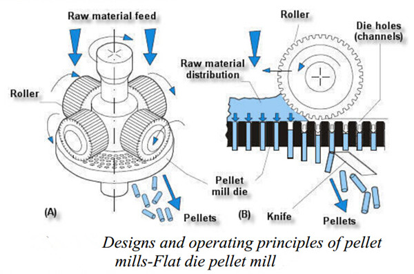 Designs and operationg principles of pellet mills, flat die pellet mill