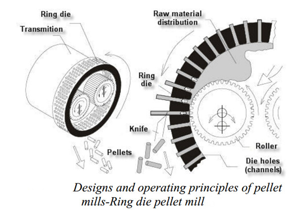 Designs and operating principles of pellets mill, ring die pellet mills