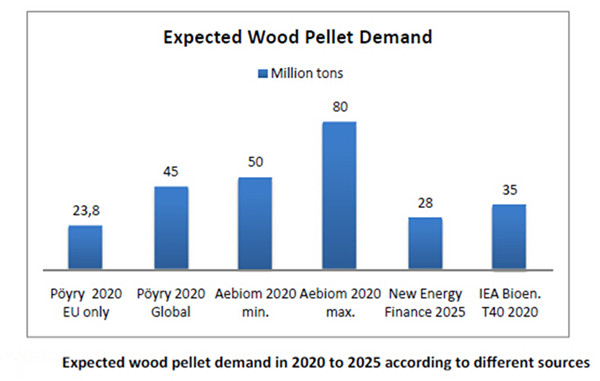 Global Wood Pellet Market Overview - Natural Wood Company