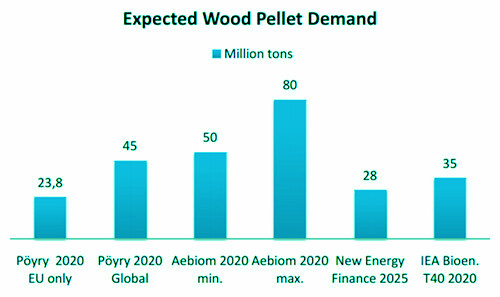 expected wood pellet demand