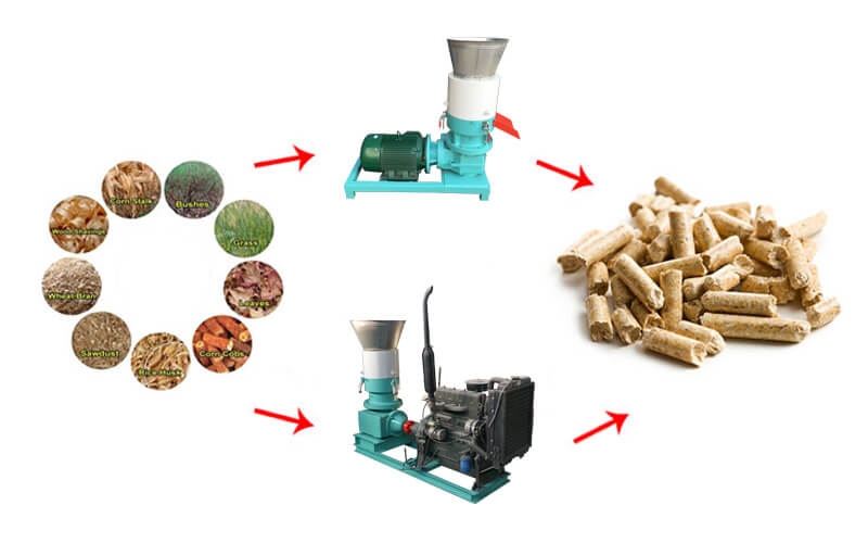 benefit from pellet mill