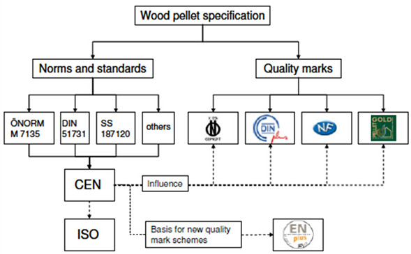 Wood pellets quality standards research